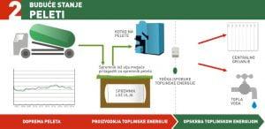 Projektiranje grijanja - peleti