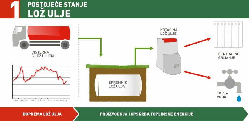 Sustav grijanja - lož ulje